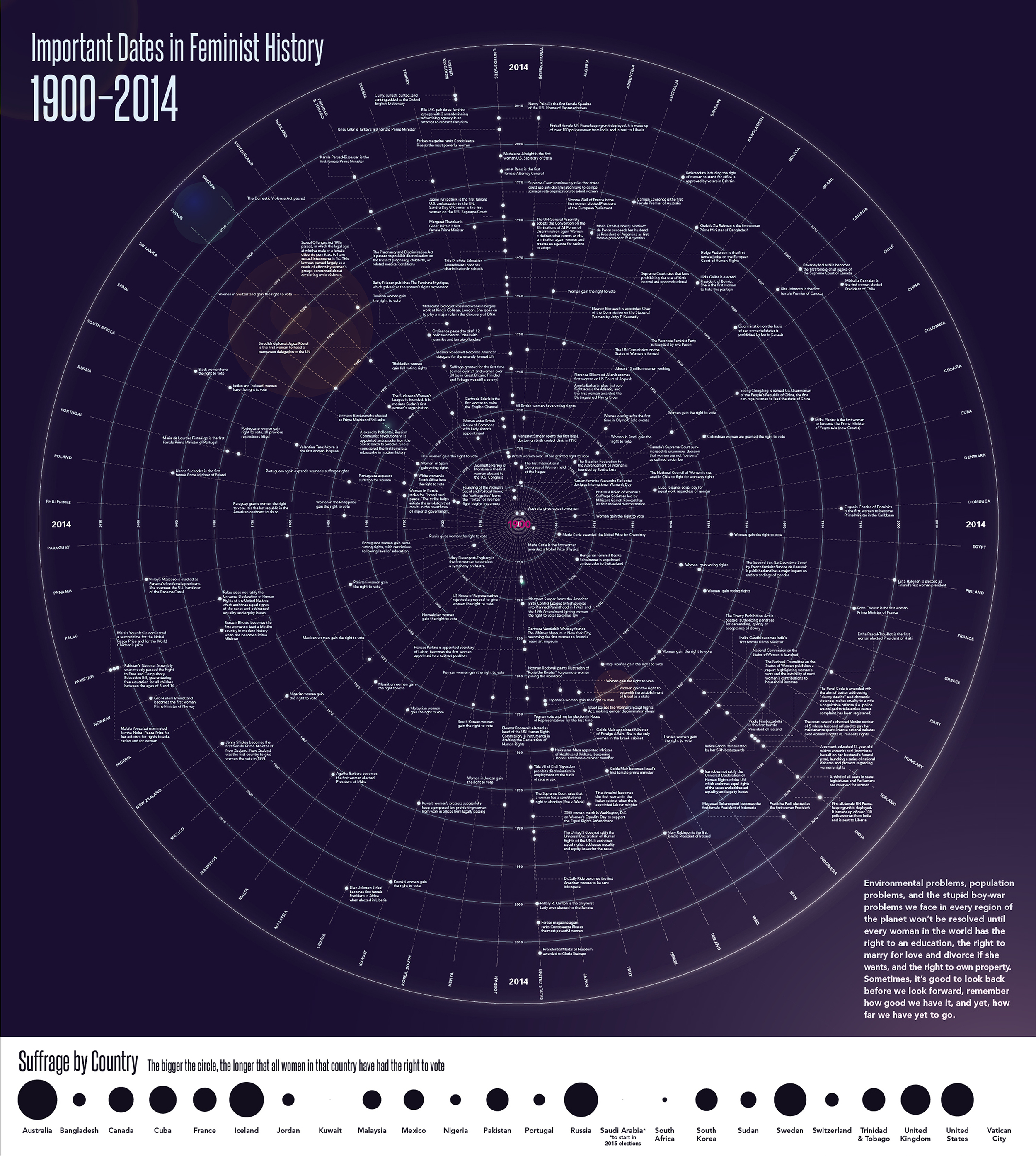 The Full Timeline, showing 67 countries and secondary Suffrage Infographic at bottom.