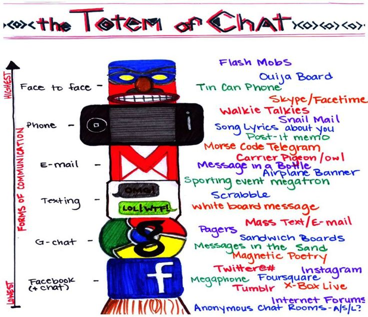"A slightly more lighthearted take on the concept of the communication scale, this is a depiction by Colleen Douglass of a moment from the HBO TV Show Girls where two characters described the ""totem of chat""."