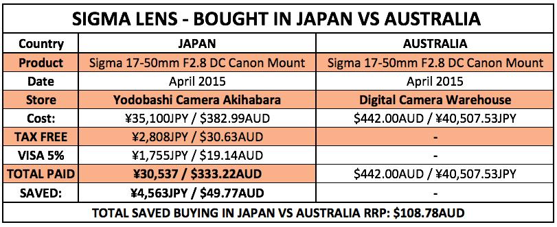 Japlanning 101 - Buying Electronics in Japan — Japlanning com