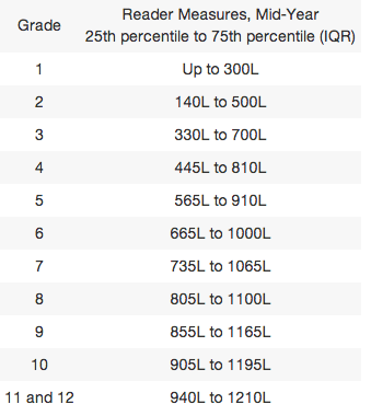 The Lexile Score and grade level correspondence chart