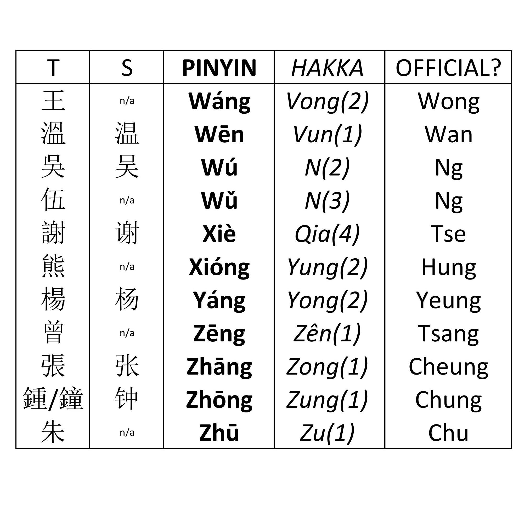 Hakka Surnames 2.jpeg