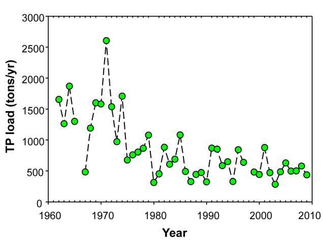 low-tp-load-rainy-river-1960-2010-hargan-et-al-2011-jglr-fig-4b.jpg