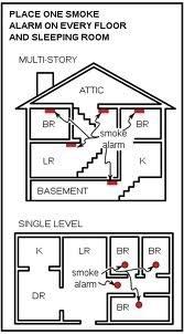 Where to place smoke alarms