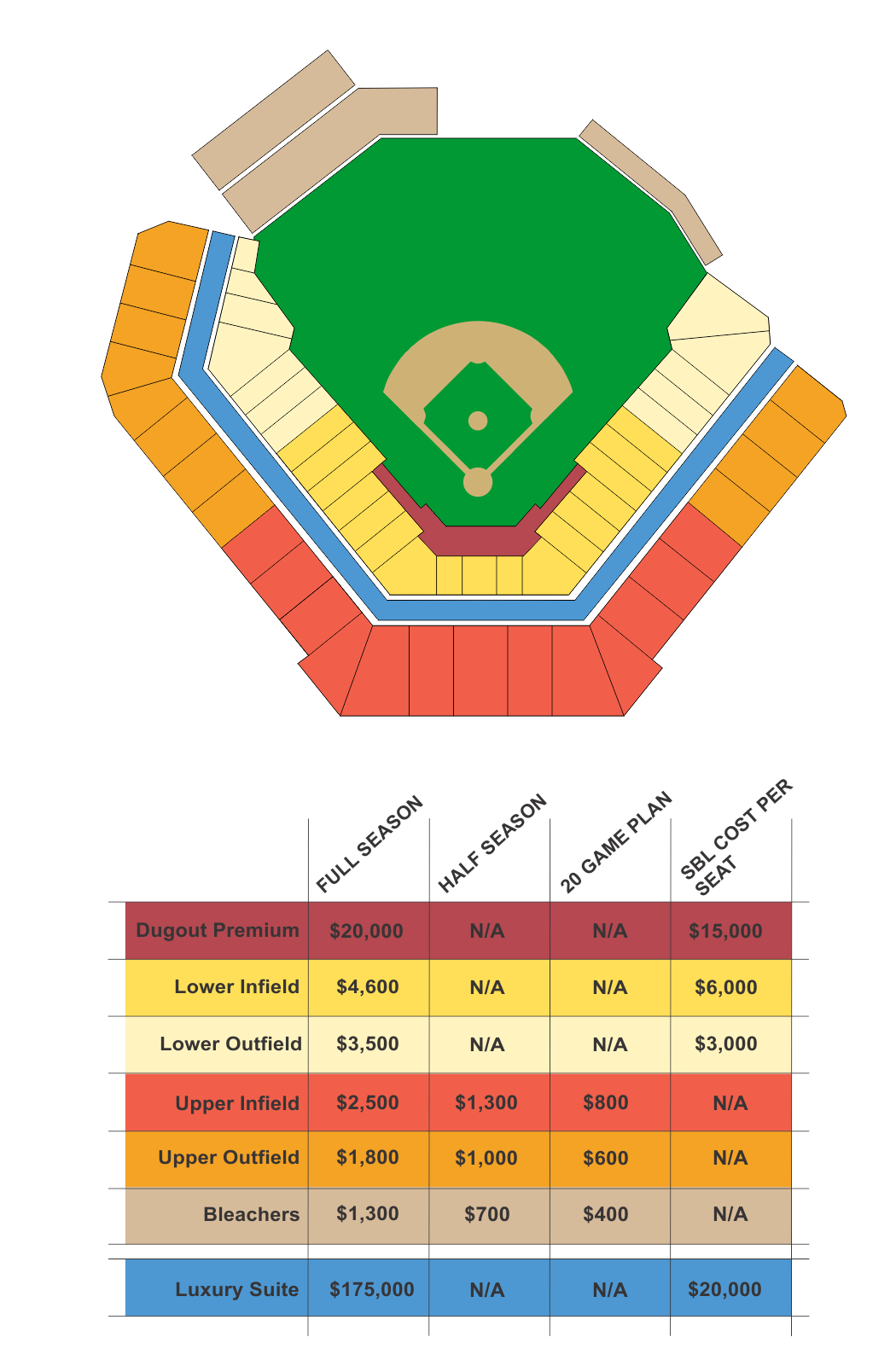 This seating chart is for illustrative and reference purposes only and does not represent any existing or planned stadium.       SBLs (Stadium Builders License)  are a one-time, per seat fee that give you the rights to specific seats. These rights are resellable and valid as long as the season tickets continue to be purchased at the venue. These are necessary because this stadium will be privately funded.