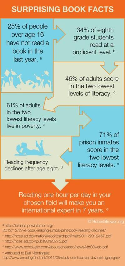 Surprising Book Facts.jpg