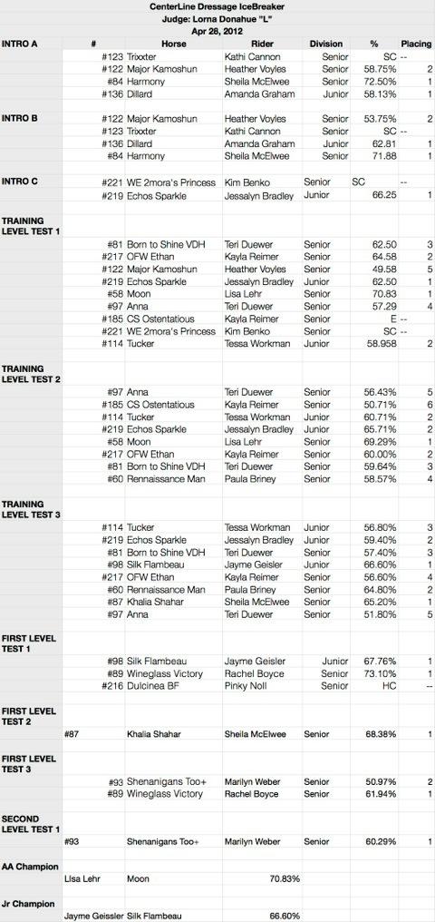 icebreaker-results-2012.jpg