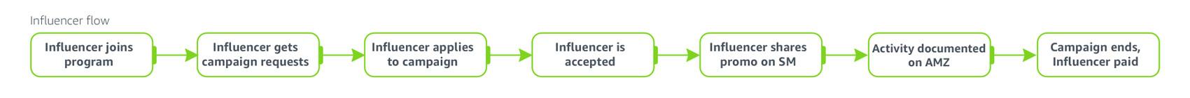 influencer_flow.jpg