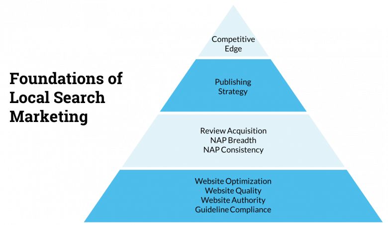 SEO-Foundations-of-local-search-marketing.png