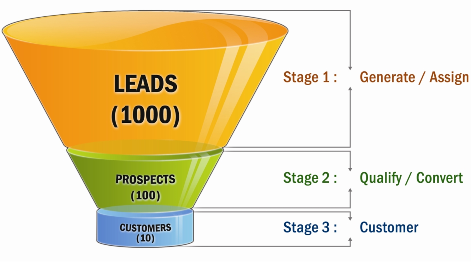 Lead-Generation-Funnel.png