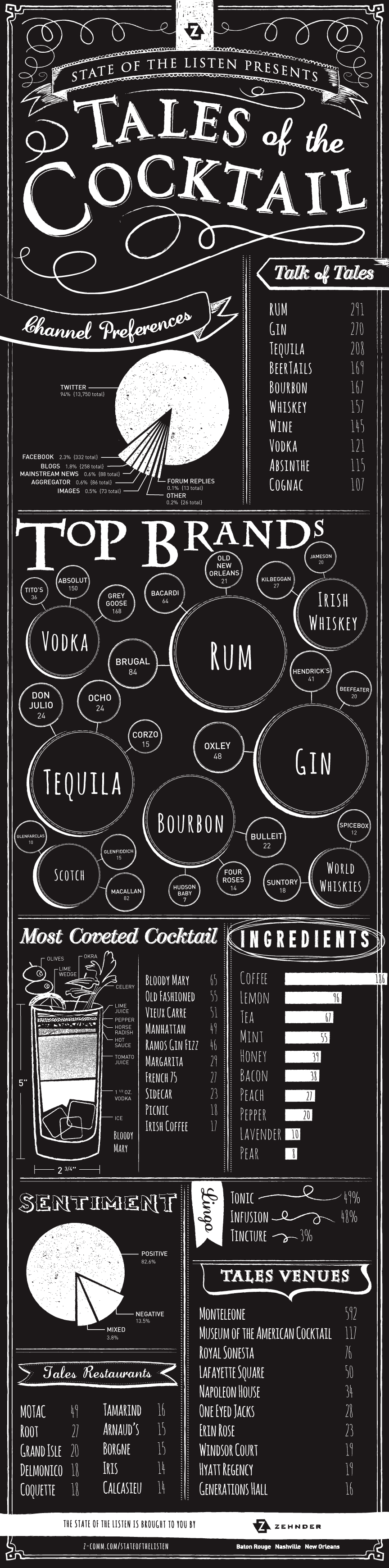 Tales of the Cocktail Infographic