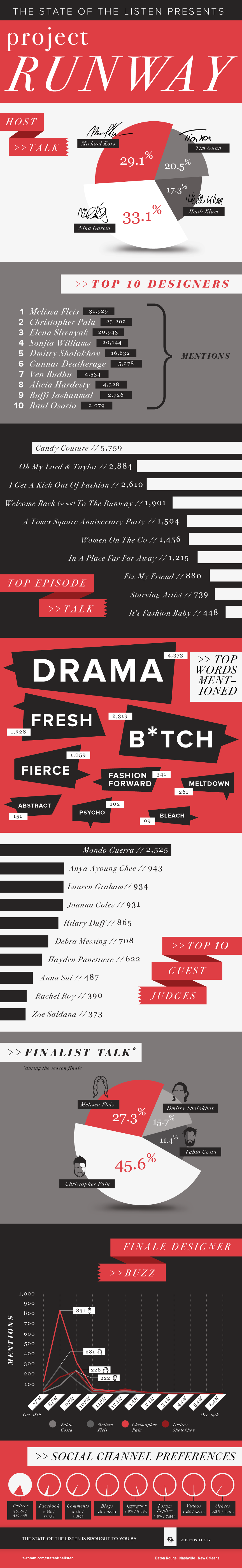 Project Runway Infographic