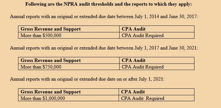 Current NYS Charity Audit Thresholds - For nonprofit charities subject to NY audit requirements