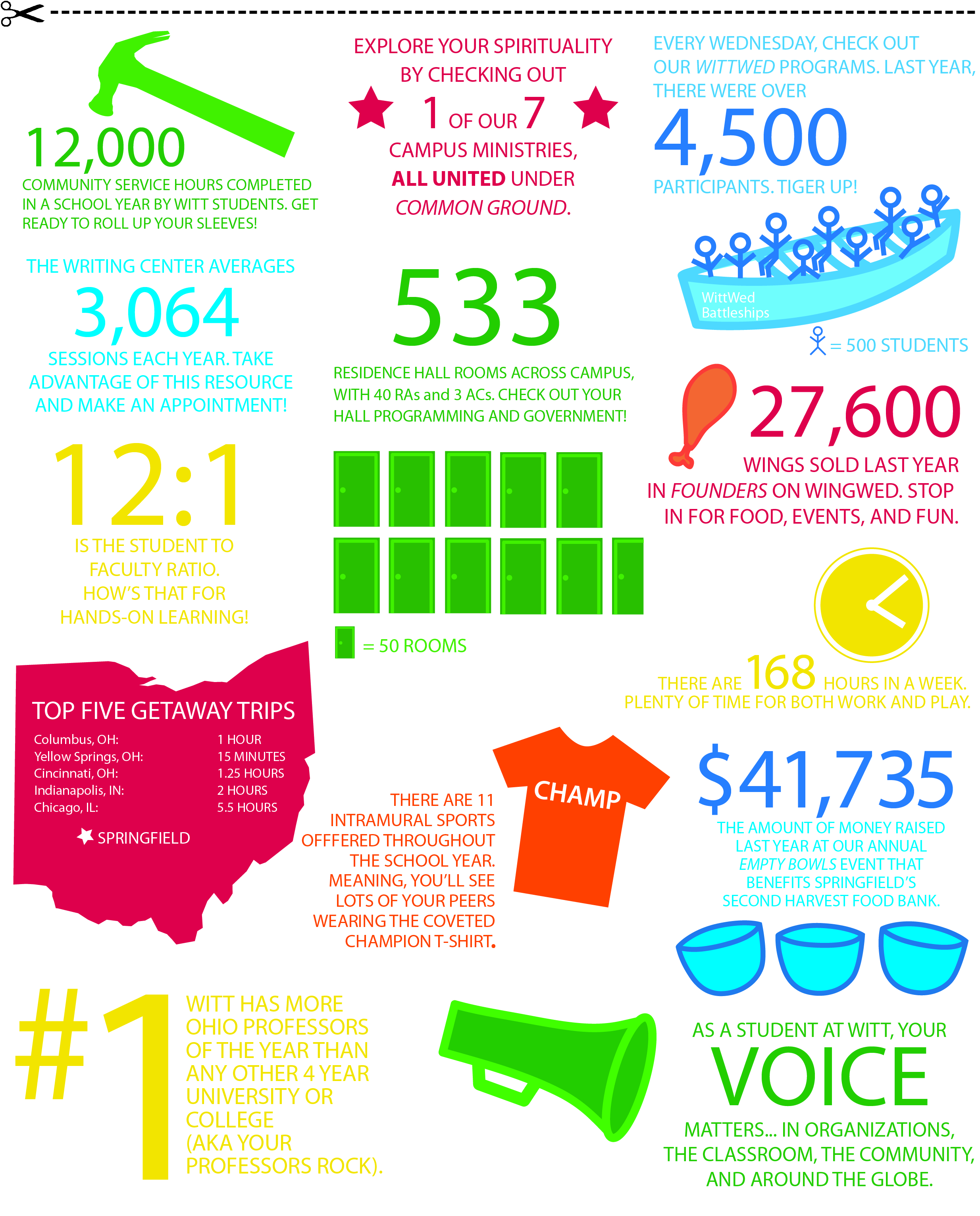 Infographic for New Student Days 2013, Wittenberg University