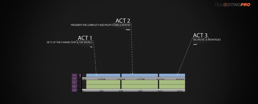 Trailer Structure Starter Course from Film Editing Pro