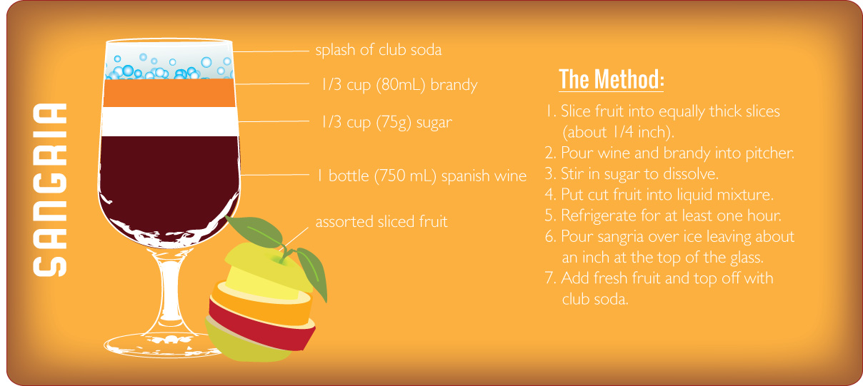 Sangria recipe graphic by Sam Henderson of Today's Nest.