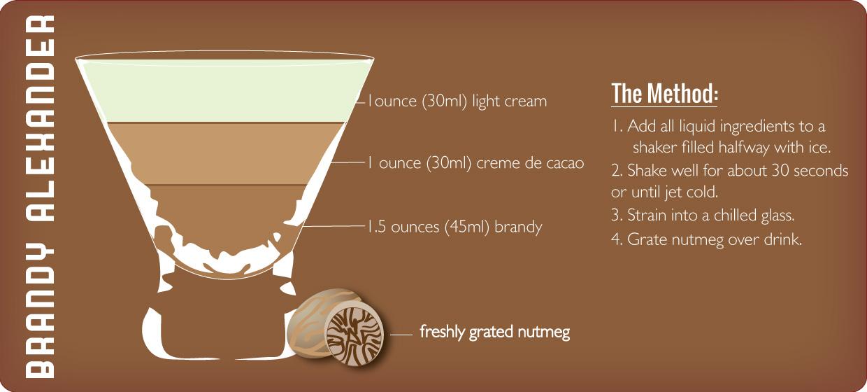 Brandy Alexander recipe graphic by Sam Henderson of Today's Nest