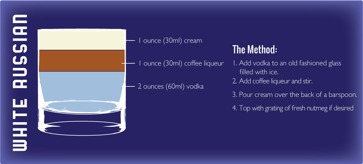 White Russian Recipe Graphic by Sam Henderson of Today's Nest