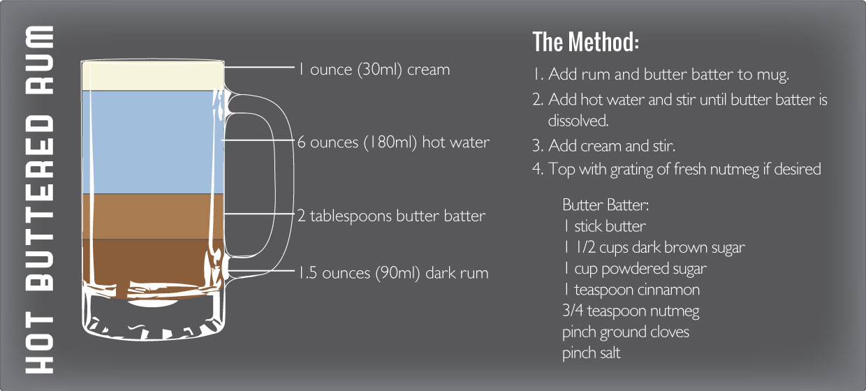 Hot Buttered Rum recipe graphic by Sam Henderson of Today's Nest