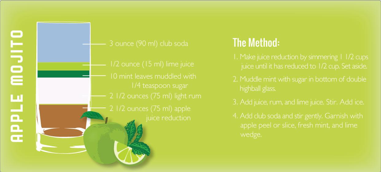 Apple Mojito recipe graphic by Sam Henderson of Today's Nest