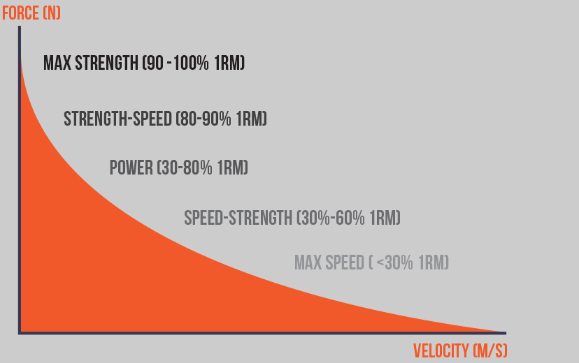 An Intro to Velocity Based Training // PUSH // The Ultimate