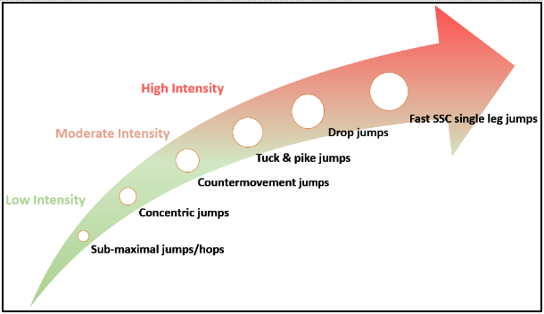 The Reactive Strength Index Revisited: Part 3 by Eamonn