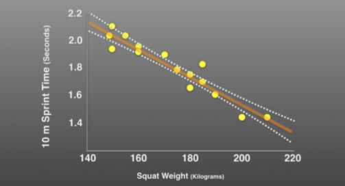 Adapted from Wisløffet al. (2004), this chart illustrates the relationship between maximum half squat strength and acceleration sprint time for soccer athletes.
