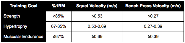Training at Velocity Rather Than Percentages - By Mark