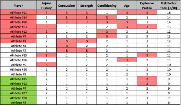 Figure 5: An example of squad profiling for injury risk factors.
