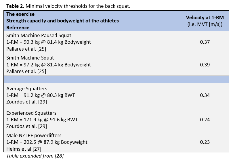 Tables are taken from Science For Sport's excellent  summary of velocity based training  and adapted from Dan Baker's  Velocity Based Training Guide .