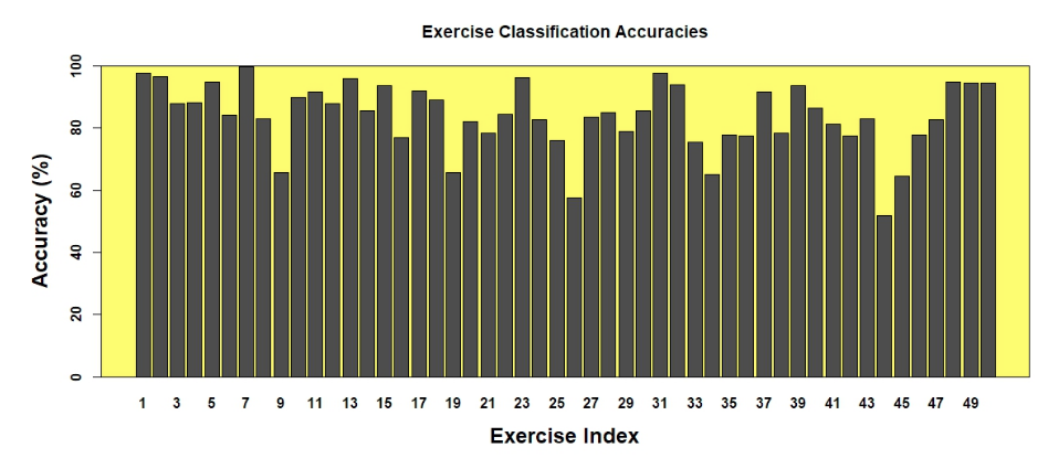 Figure 4. Exercise classification accuracies for all 50 exercises