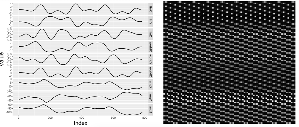 Figure 3. An example image window of signals (left) and their corresponding image reconstruction (right)