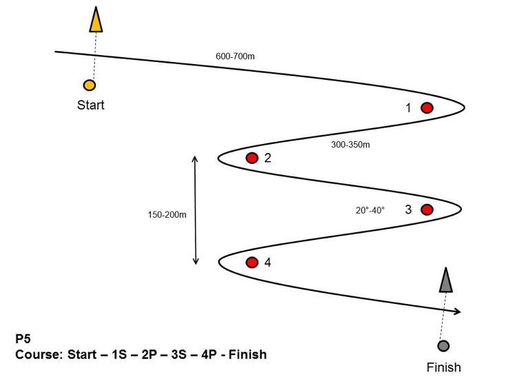 Figure 1. Sample course with no obstacles if wind is below 12 knots