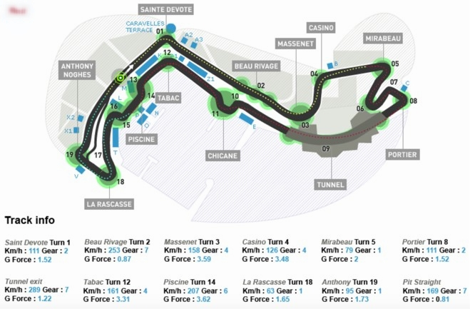 Figure 1.  Monaco GP Circuit layout - The shortest and slowest track of the year but very mentally demanding due to the close walls and no room for error of the tight street circuit.   Source =  http://www.gpdeluxe.com/monaco-gp-circuit-layout/