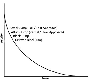 Figure 1: Conceptual Force-Velocity curve for Beach Volleyball