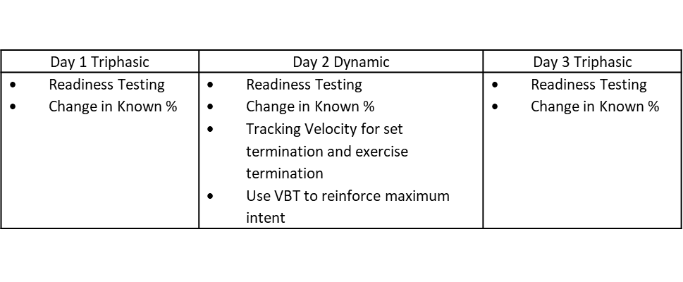 Figure 1: Places to implement various VBT uses within a Triphasic Training program