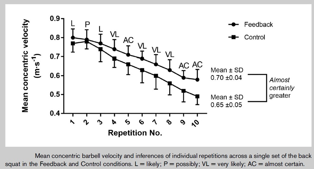 Figure 1.  Differences   in mean and set velocity when athletes are provided visual kinematic (i.e. barbell velocity) feedback (Weakley et al. 2017)