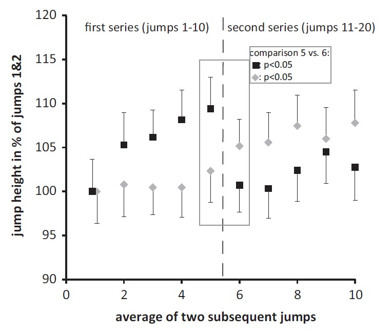 Figure 2.  Feedback can be seen to cause immediate improvements in jump height. Furthermore, when feedback was removed participant performance immediately decreased (Keller et al. 2014).
