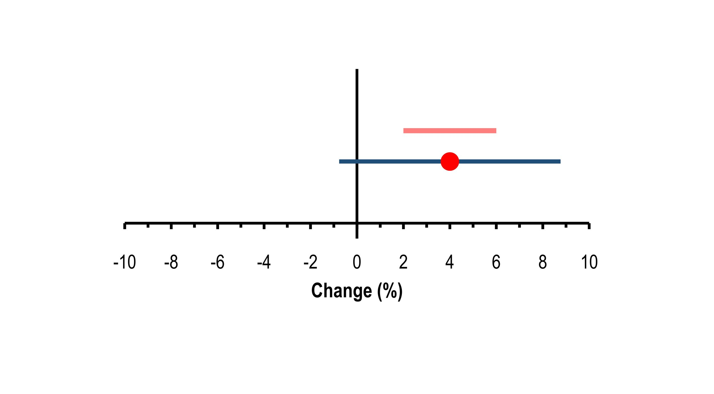 Figure 1: Observed change (red point) with typical error (red floating bar) and 90% confidence interval (navy adjoined bar)