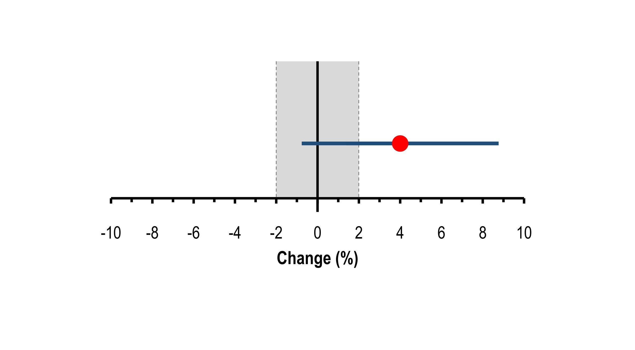 Figure 3: Observed change (red point) with and 90% confidence interval (dark grey adjoined bar) against threshold for practical importance (dotted grey line. Light grey shaded area = trivial).