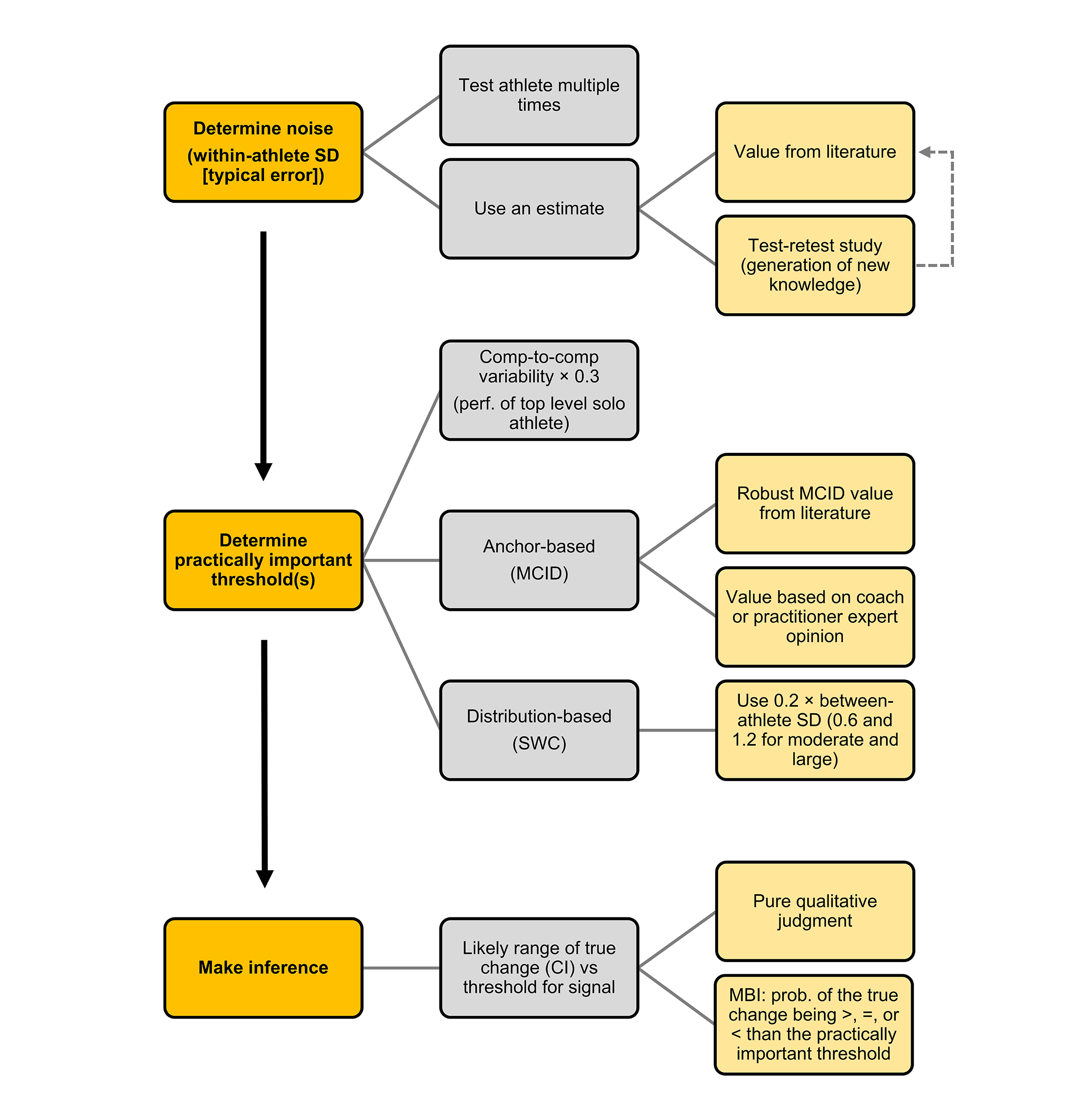 Figure 6: Conceptual framework for measuring noise, practical importance, and making inference on individual changes