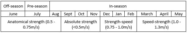 Figure 1 – A hypothetical seasonal velocity-based training plan for soccer. *Anatomical strength is a term used by the author. **This figure is merely for illustration purposes only
