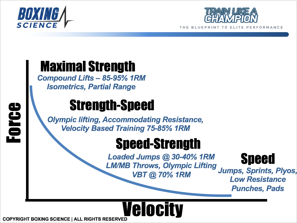 Velocity Based Training for Boxing and Combat Sports // PUSH
