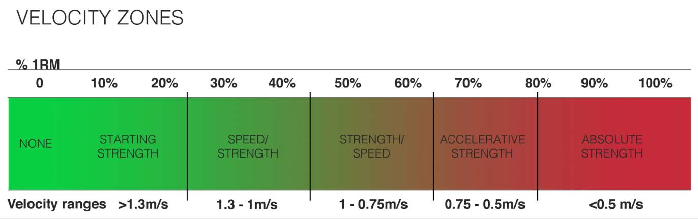 A continuum to show the mean metres per second velocities prescribed to elicit adaptation in different areas of physical conditioning – Taken from Dr Bryan Mann