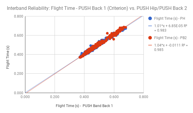Figure 2 : ( Top ) Flight time plotted for 3 PUSH Band 2.0 versus a criterion measure force plate (n = 819). ( Bottom ) 2 different placements of PUSH Band 2.0 versus a third criterion band placed at the recommended position on the sacrum (n = 546).
