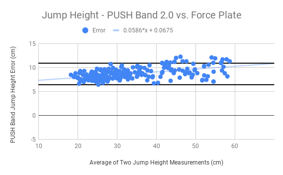 Jump Height - PUSH Band 2.0 vs. Force Plate .png