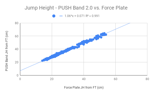 Jump Height - PUSH Band 2.0 vs. Force Plate.png
