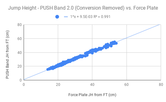 Jump Height - PUSH Band 2.0 (Conversion Removed) vs. Force Plate (1).png