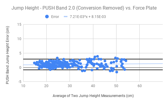 Jump Height - PUSH Band 2.0 (Conversion Removed) vs. Force Plate (2).png