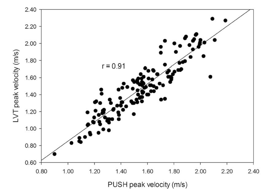 Figure 1: Regression plot of PUSH peak velocity data versus the criterion LPT.