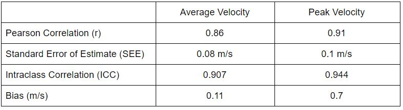 Table 1: Validity results of PUSH Band 1.0 compared to criterion linear position transducer